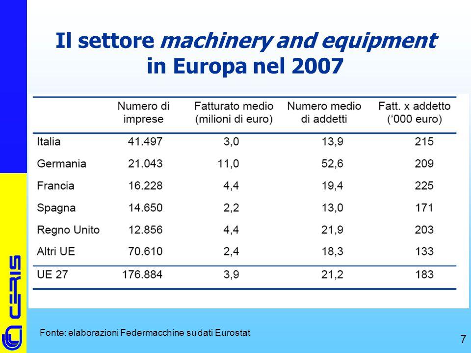 CERIS-CNR 7 Il settore machinery and equipment in Europa nel 2007 Fonte: elaborazioni Federmacchine su dati Eurostat