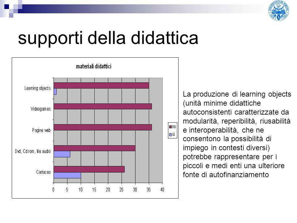supporti della didattica La produzione di learning objects (unità minime didattiche autoconsistenti caratterizzate da modularità, reperibilità, riusab