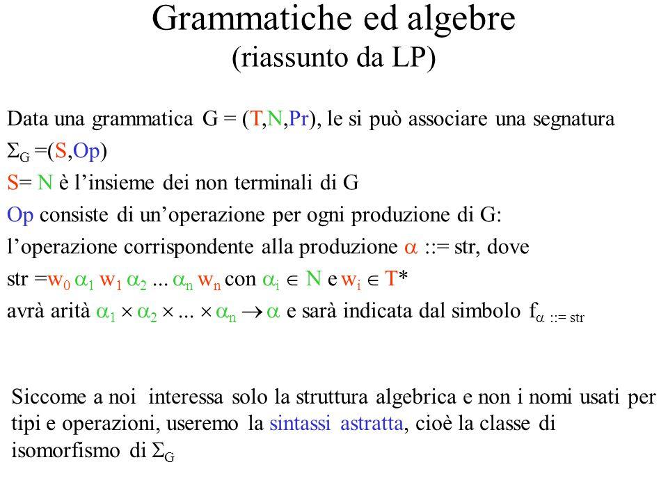 Grammatiche ed algebre (riassunto da LP) Data una grammatica G = (T,N,Pr), le si può associare una segnatura  G =(S,Op) S= N è l'insieme dei non terminali di G Op consiste di un'operazione per ogni produzione di G: l'operazione corrispondente alla produzione  ::= str, dove str =w 0  1 w 1  2...