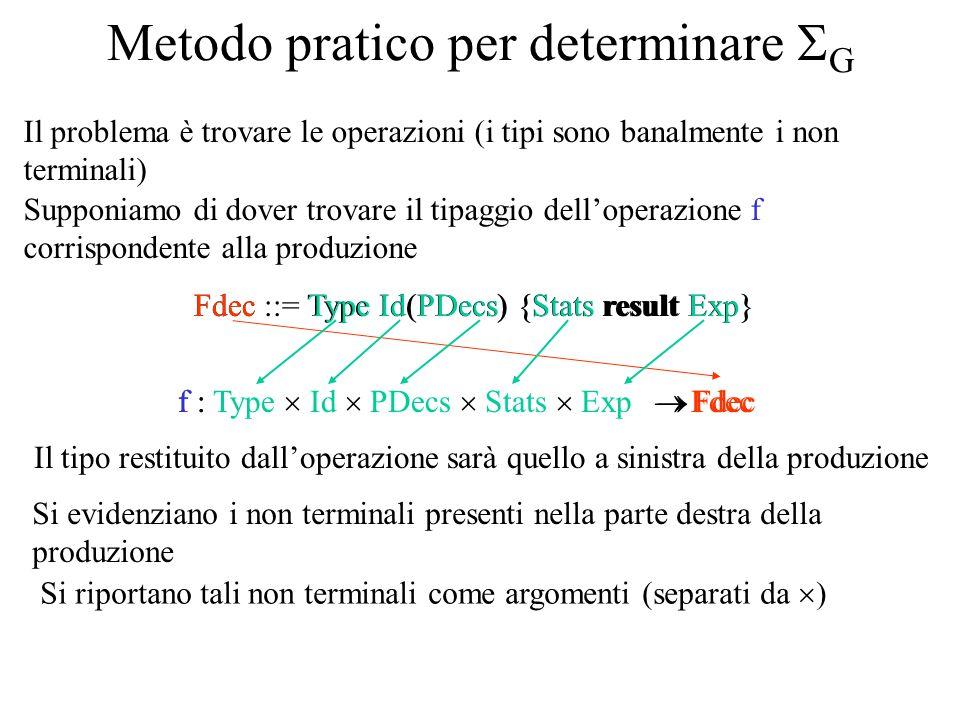 f :  Fdec Metodo pratico per determinare  G Il problema è trovare le operazioni (i tipi sono banalmente i non terminali) Supponiamo di dover trovare il tipaggio dell'operazione f corrispondente alla produzione Fdec ::= Type Id(PDecs) {Stats result Exp}Type Id(PDecs) {Stats result Exp} f : Type  Id  PDecs  Stats  Exp  Fdec Si evidenziano i non terminali presenti nella parte destra della produzione Il tipo restituito dall'operazione sarà quello a sinistra della produzione Fdec Si riportano tali non terminali come argomenti (separati da  )