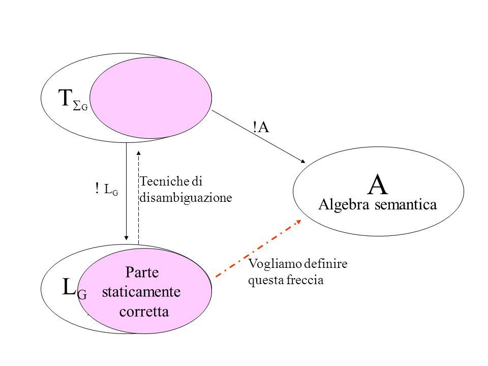 Algebra iniziale Linguaggio Algebra semantica ! L G TGTG A !A Parte staticamente corretta Tecniche di disambiguazione LGLG Vogliamo definire questa