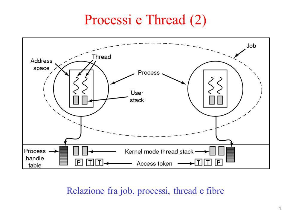 4 Processi e Thread (2) Relazione fra job, processi, thread e fibre