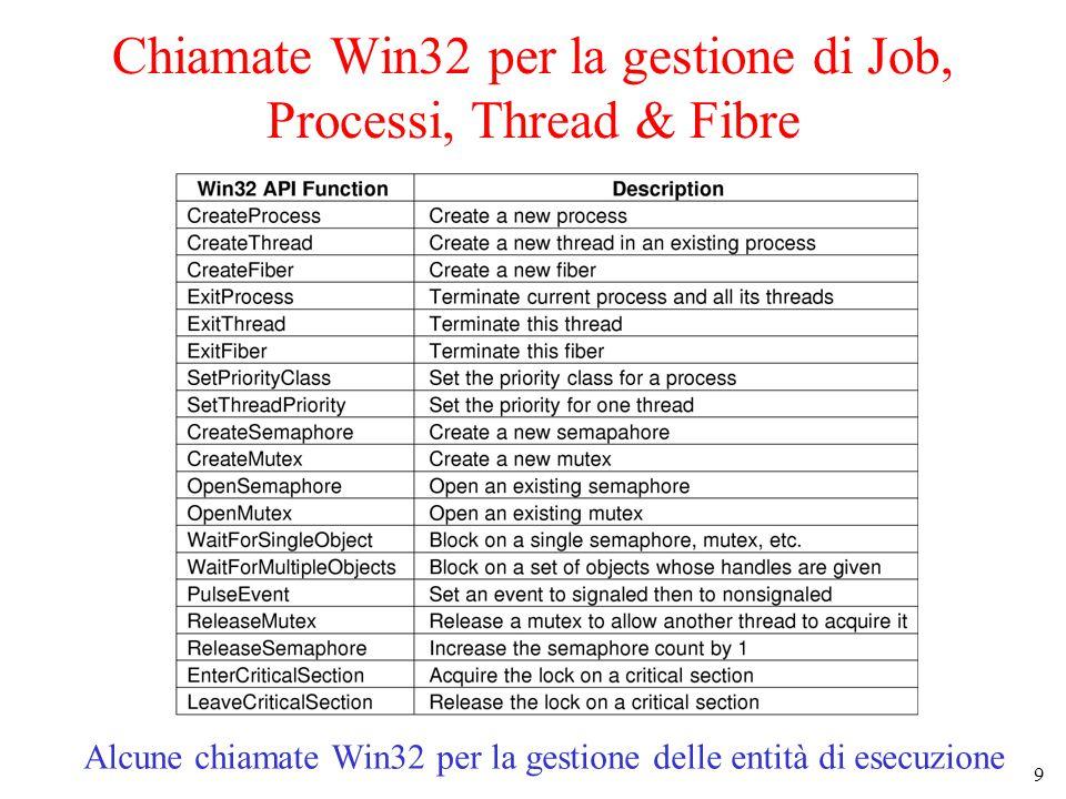 9 Chiamate Win32 per la gestione di Job, Processi, Thread & Fibre Alcune chiamate Win32 per la gestione delle entità di esecuzione
