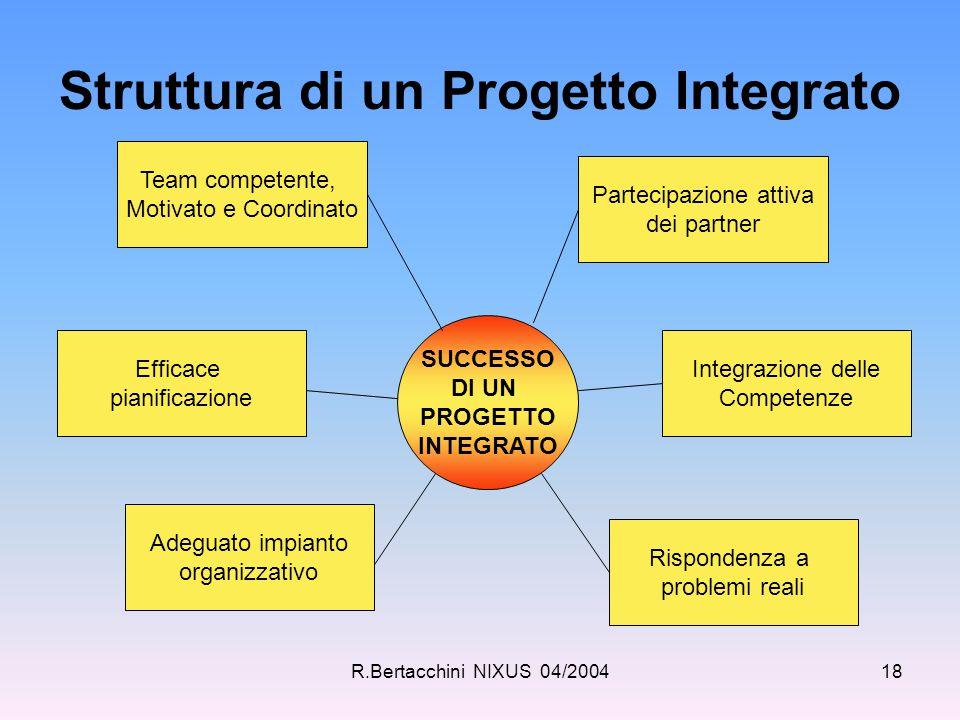 R.Bertacchini NIXUS 04/200418 Struttura di un Progetto Integrato SUCCESSO DI UN PROGETTO INTEGRATO Team competente, Motivato e Coordinato Partecipazio