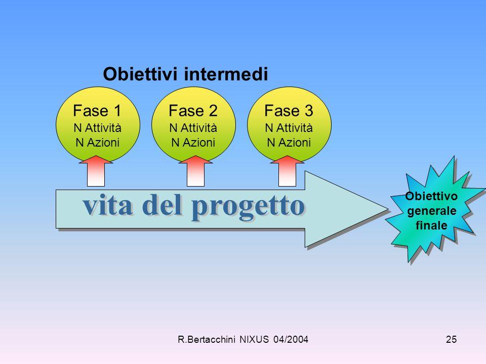 R.Bertacchini NIXUS 04/200425 Fase 1 N Attività N Azioni Fase 2 N Attività N Azioni Fase 3 N Attività N Azioni Obiettivo generale finale Obiettivo gen