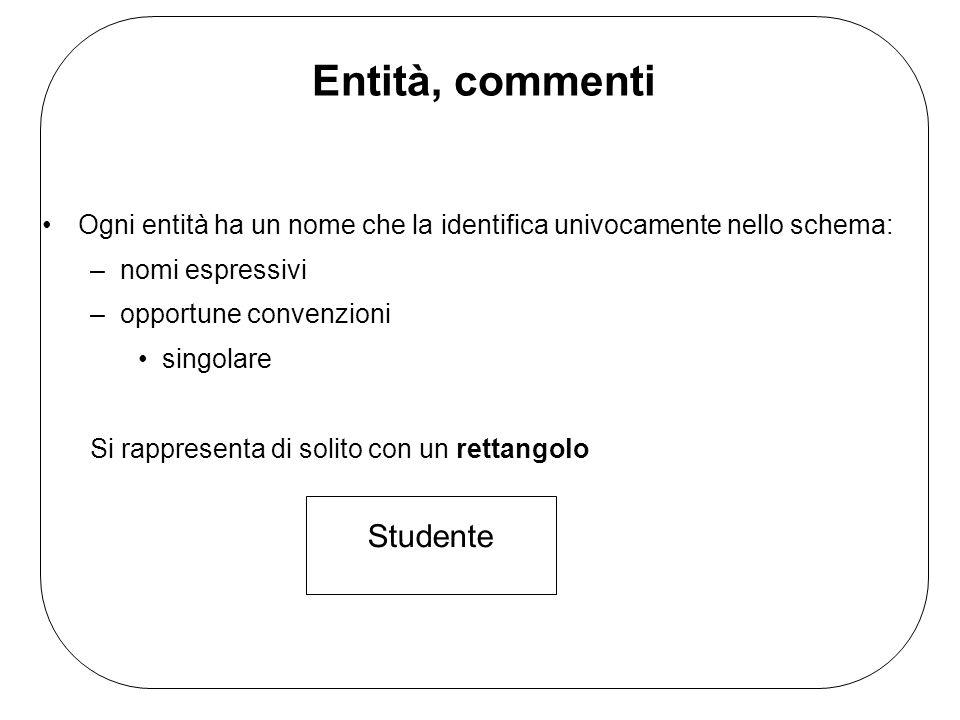 Entità, commenti Ogni entità ha un nome che la identifica univocamente nello schema: –nomi espressivi –opportune convenzioni singolare Si rappresenta di solito con un rettangolo Studente