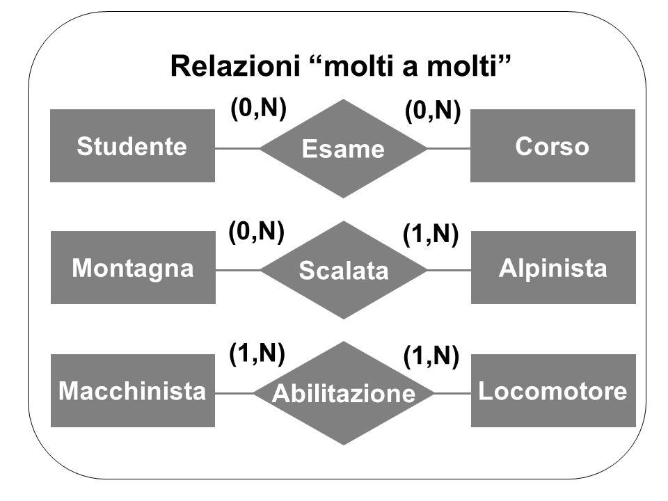 Relazioni molti a molti Esame StudenteCorso (0,N) Scalata MontagnaAlpinista (0,N) (1,N) Abilitazione MacchinistaLocomotore (1,N)