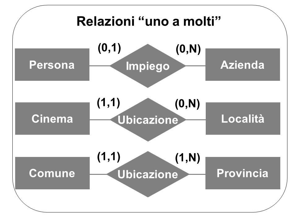 Relazioni uno a molti Impiego PersonaAzienda (0,1) (0,N) Ubicazione CinemaLocalità (1,1) (0,N) Ubicazione ComuneProvincia (1,1) (1,N)