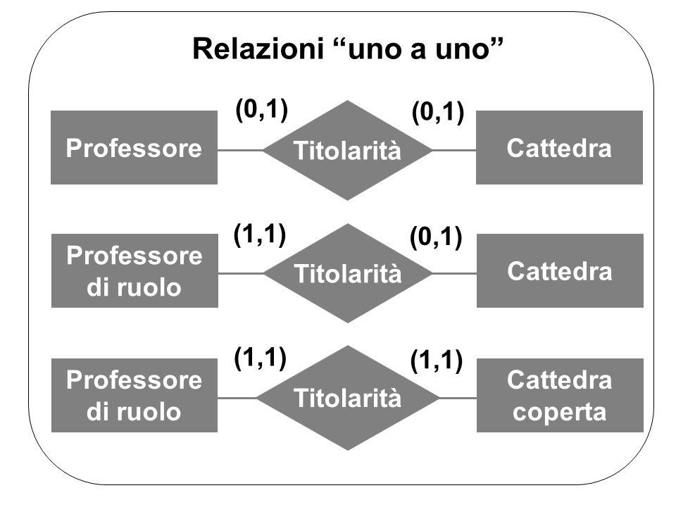 Relazioni uno a uno Titolarità ProfessoreCattedra (0,1) Titolarità Professore di ruolo Cattedra (1,1) (0,1) Titolarità Professore di ruolo Cattedra coperta (1,1)