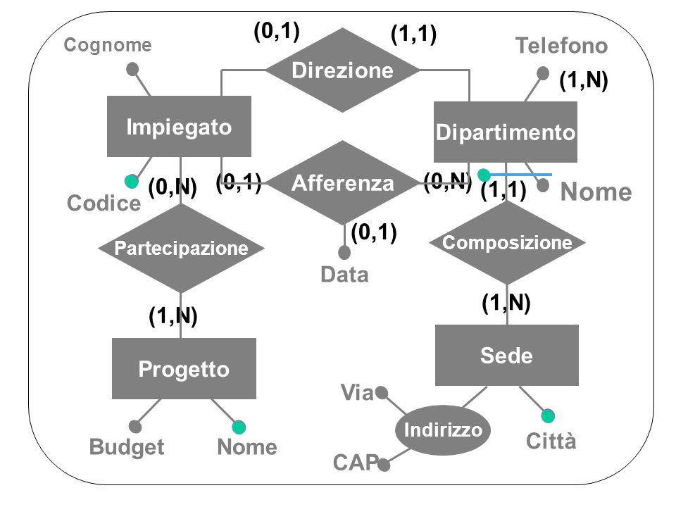 (1,1) (0,1) (0,N) (0,1) (1,1) (1,N) (0,N) (1,N) Città Indirizzo Telefono Dipartimento Composizione Sede Direzione Afferenza Impiegato Progetto Partecipazione Nome Cognome Budget Data Via CAP Codice
