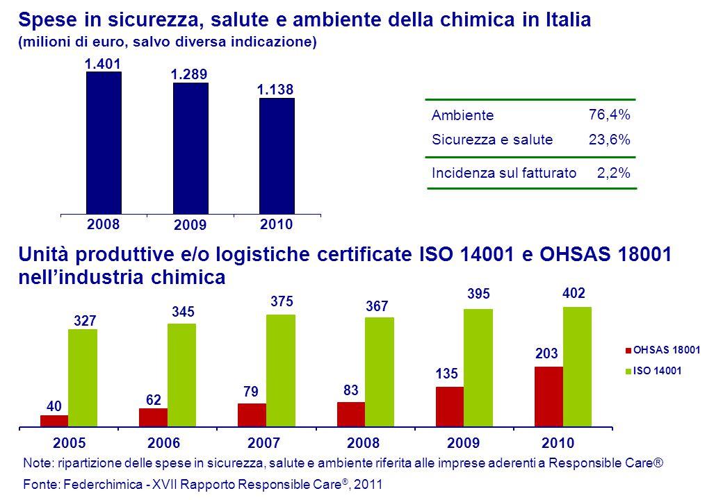 2008 Unità produttive e/o logistiche certificate ISO 14001 e OHSAS 18001 nell'industria chimica 2009 2010 Spese in sicurezza, salute e ambiente della chimica in Italia (milioni di euro, salvo diversa indicazione) Ambiente Sicurezza e salute Note: ripartizione delle spese in sicurezza, salute e ambiente riferita alle imprese aderenti a Responsible Care® Fonte: Federchimica - XVII Rapporto Responsible Care ®, 2011 1.401 1.289 1.138 23,6% 76,4% 327 20052006 40 345 62 79 375 20072008 83 367 Incidenza sul fatturato2,2% 2009 135 395 2010 203 402