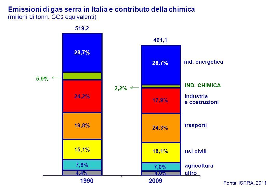 Emissioni di gas serra in Italia e contributo della chimica ind.