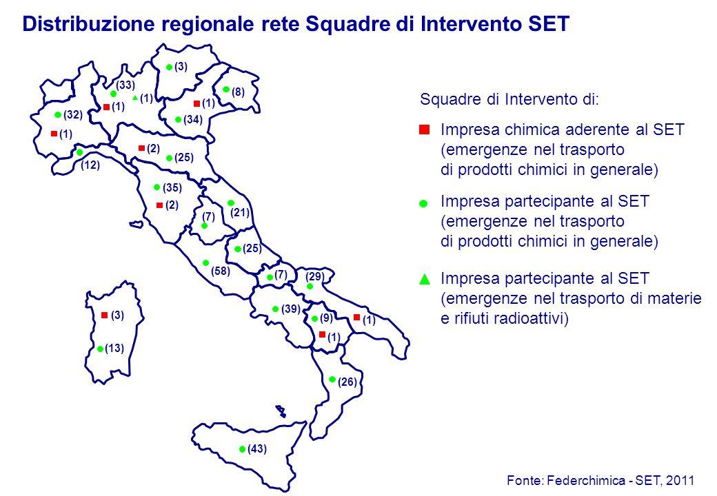 Distribuzione regionale rete Squadre di Intervento SET Squadre di Intervento di: Impresa chimica aderente al SET (emergenze nel trasporto di prodotti chimici in generale) Impresa partecipante al SET (emergenze nel trasporto di prodotti chimici in generale) Impresa partecipante al SET (emergenze nel trasporto di materie e rifiuti radioattivi) (1) (43) (26) (7) (58) (7) (25) (12) (8) (1) (32) (2) (25) (39) (9) (29) (1) (13) (21) (34) (3) (35) (2) (33) (3) Fonte: Federchimica - SET, 2011 (1)