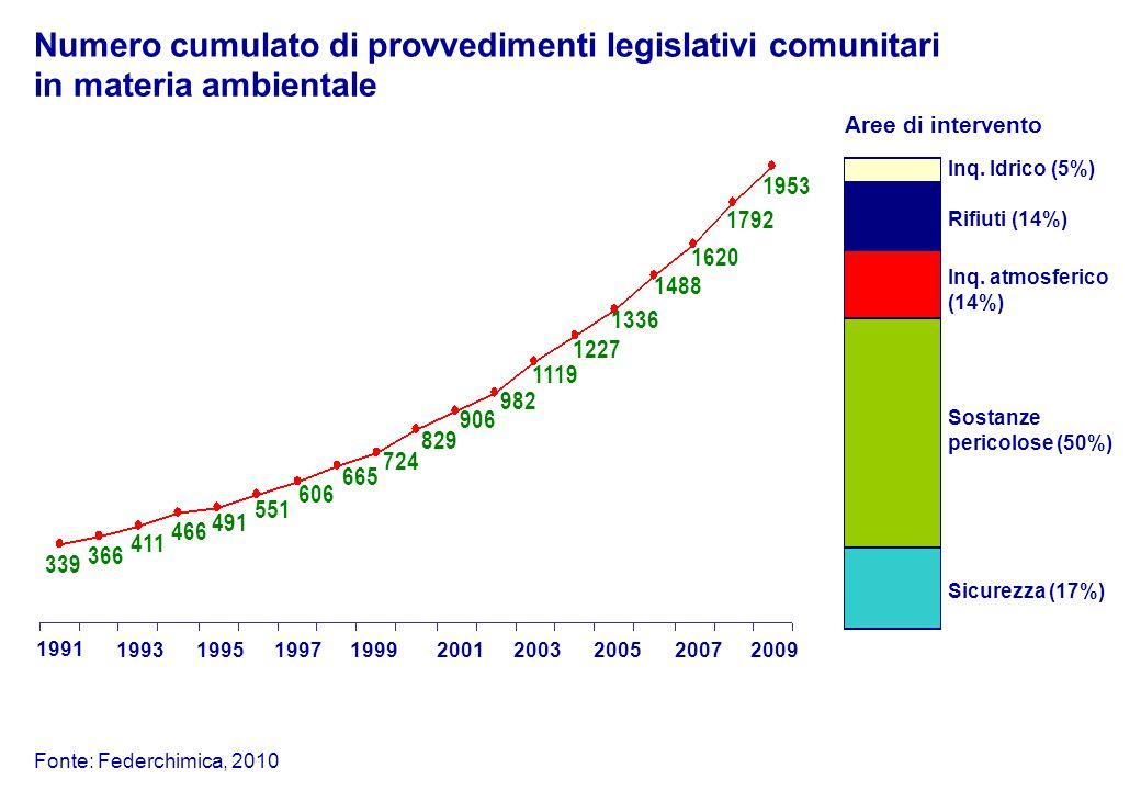 491 606 551 466 411 366 339 Numero cumulato di provvedimenti legislativi comunitari 1991 199319971999 2003 665 724 829 906 982 1119 1227 Aree di intervento Inq.