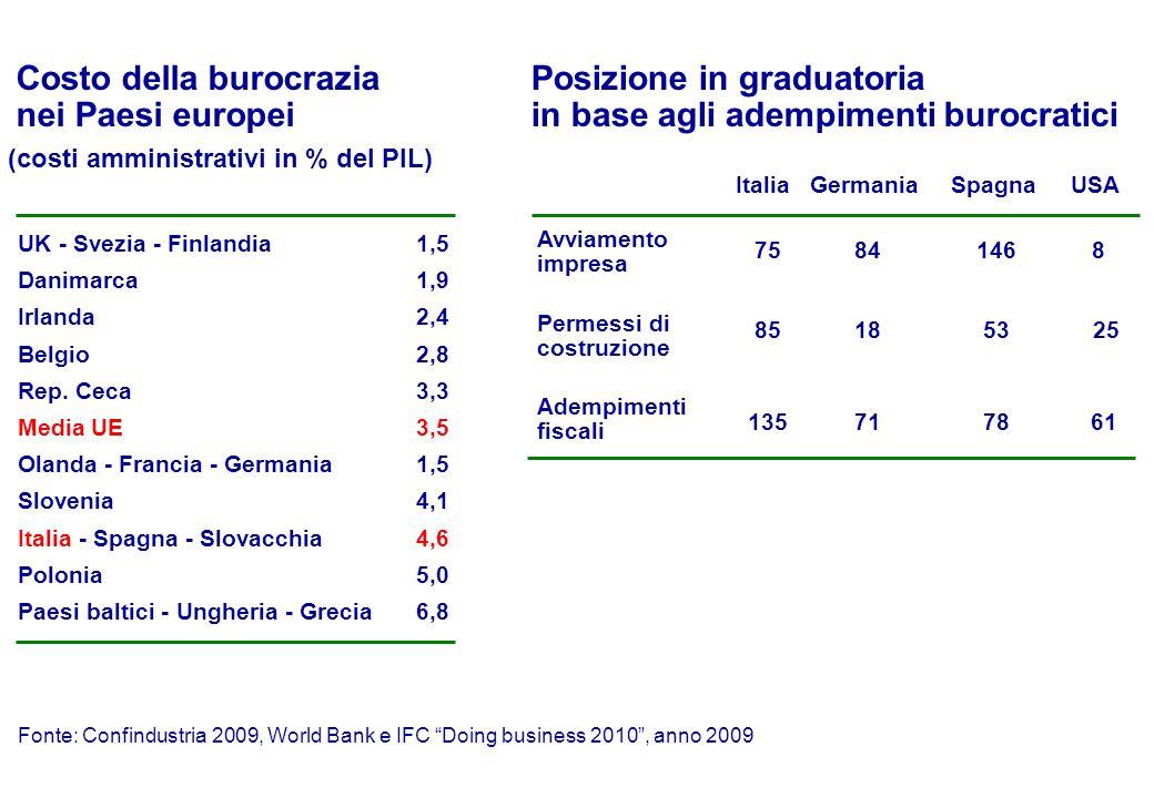 Costo della burocrazia nei Paesi europei (costi amministrativi in % del PIL) UK - Svezia - Finlandia1,5 Danimarca1,9 Irlanda2,4 Belgio2,8 Rep.