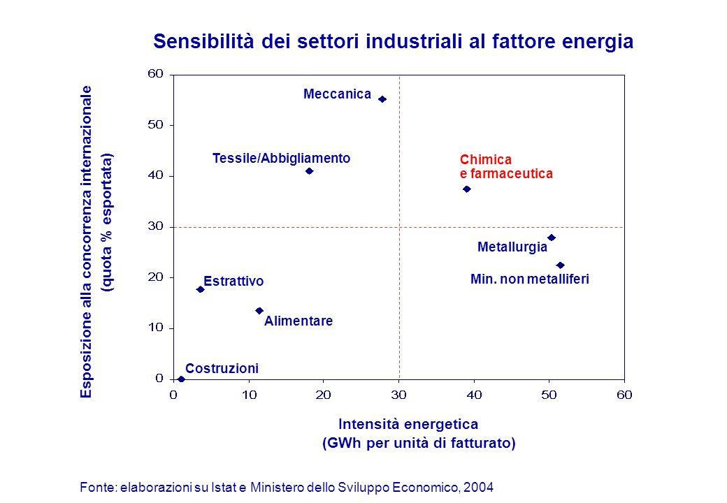 Confronto tra i prezzi medi dell'elettricità per l'industria (indice Italia=100, anno 2009) Italia UE esclusa Italia - Germania - Francia - Belgio - Regno Unito Note: consumi fino ai 150.000 MWh Fonte: Eurostat, AEEG, 2010 Andamento del differenziale di prezzo tra Italia e UE (utenze industriali, centesimi di euro/KWh ) 199319951997199920012003200520072009 100 75 93 54 80 74 - Spagna77 1991
