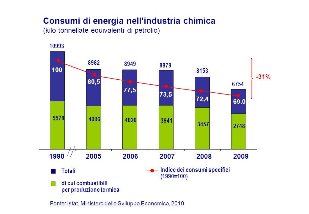 Consumi di energia nell'industria chimica (kilo tonnellate equivalenti di petrolio) Fonte: Istat, Ministero dello Sviluppo Economico, 2010 Totali di cui combustibili per produzione termica Indice dei consumi specifici (1990=100) 5578 4096 4020 3941 100 73,5 77,5 80,5 -31% 72,4 3457 10993 8982 8949 8878 8153 199020052006200720082009 69,0 2748 6754