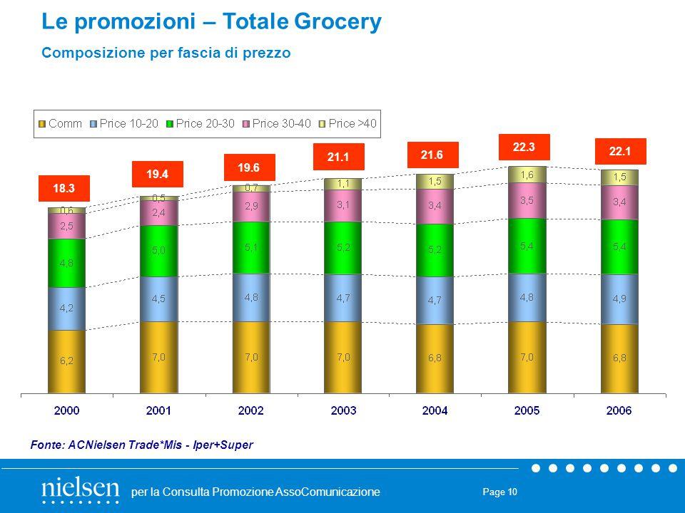 per la Consulta Promozione AssoComunicazione Page 10 Le promozioni – Totale Grocery Composizione per fascia di prezzo Fonte: ACNielsen Trade*Mis - Ipe