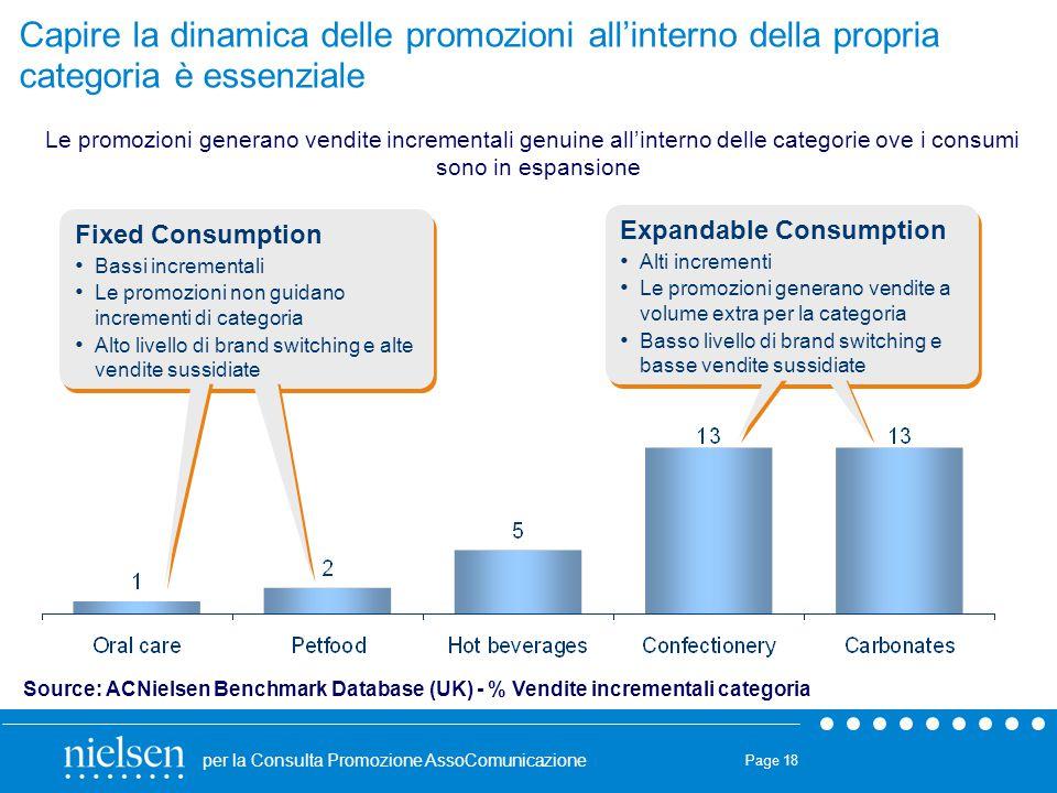 per la Consulta Promozione AssoComunicazione Page 18 Capire la dinamica delle promozioni all'interno della propria categoria è essenziale Fixed Consum