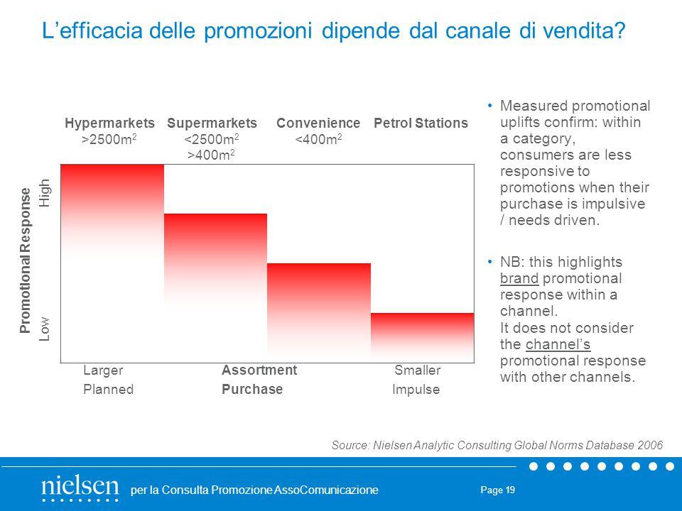 per la Consulta Promozione AssoComunicazione Page 19 L'efficacia delle promozioni dipende dal canale di vendita? Measured promotional uplifts confirm: