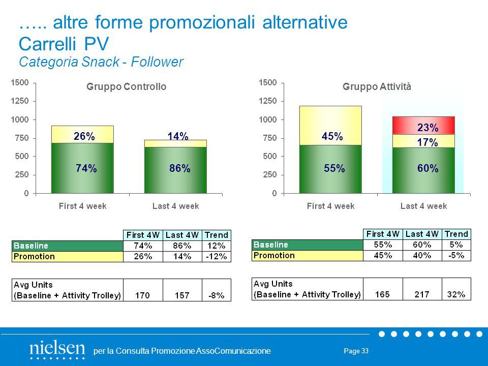 per la Consulta Promozione AssoComunicazione Page 33 ….. altre forme promozionali alternative Carrelli PV Categoria Snack - Follower 74% 26% 86% 14% 5