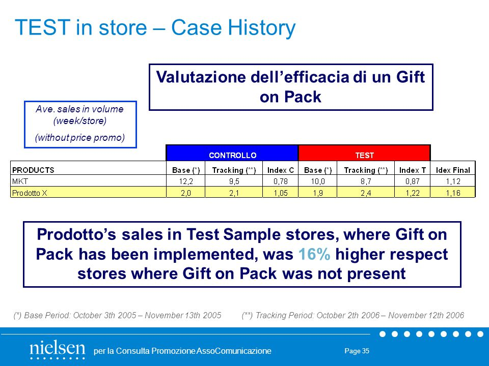 per la Consulta Promozione AssoComunicazione Page 35 Prodotto's sales in Test Sample stores, where Gift on Pack has been implemented, was 16% higher respect stores where Gift on Pack was not present Ave.