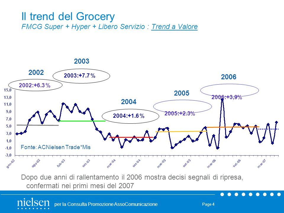 per la Consulta Promozione AssoComunicazione Page 4 Il trend del Grocery FMCG Super + Hyper + Libero Servizio : Trend a Valore Dopo due anni di rallen