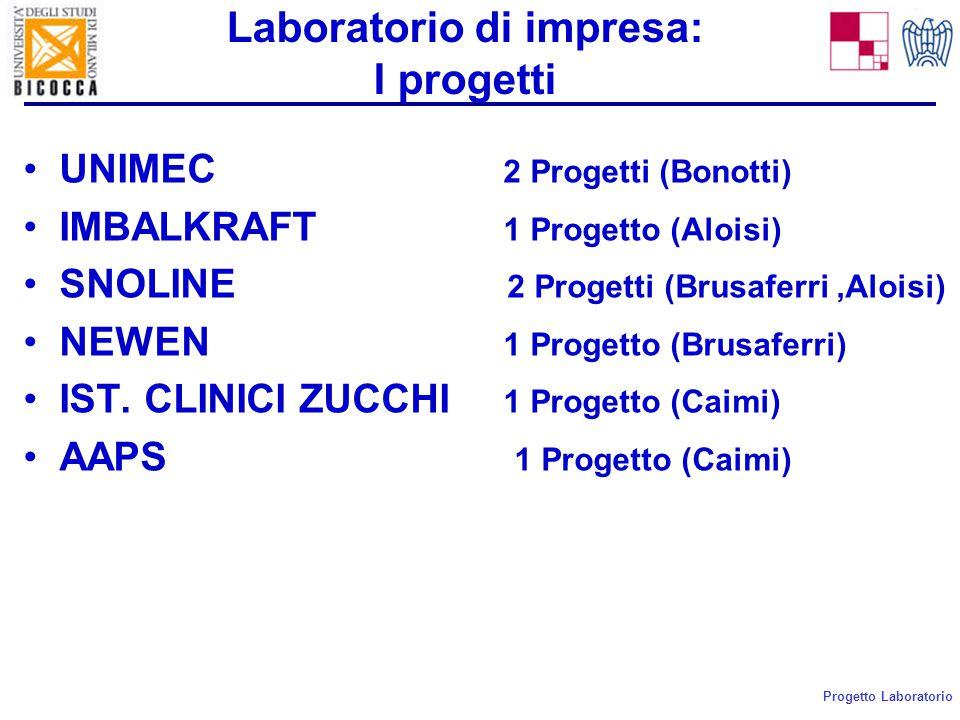 Progetto Laboratorio Laboratorio di impresa: Le aziende UNIMEC Contatto : Ing.