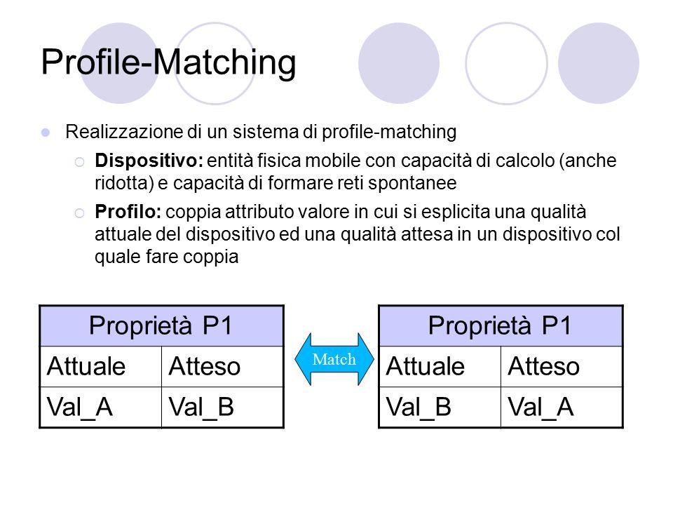 Profile-Matching Realizzazione di un sistema di profile-matching  Dispositivo: entità fisica mobile con capacità di calcolo (anche ridotta) e capacit