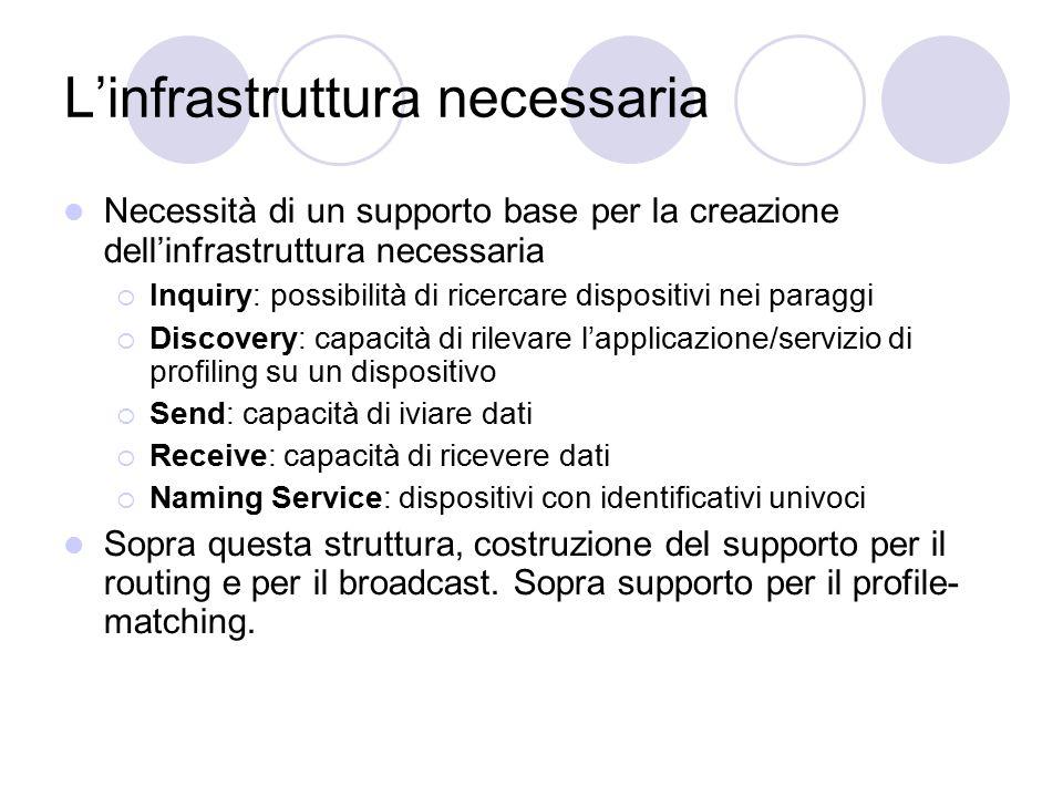L'infrastruttura necessaria Necessità di un supporto base per la creazione dell'infrastruttura necessaria  Inquiry: possibilità di ricercare disposit