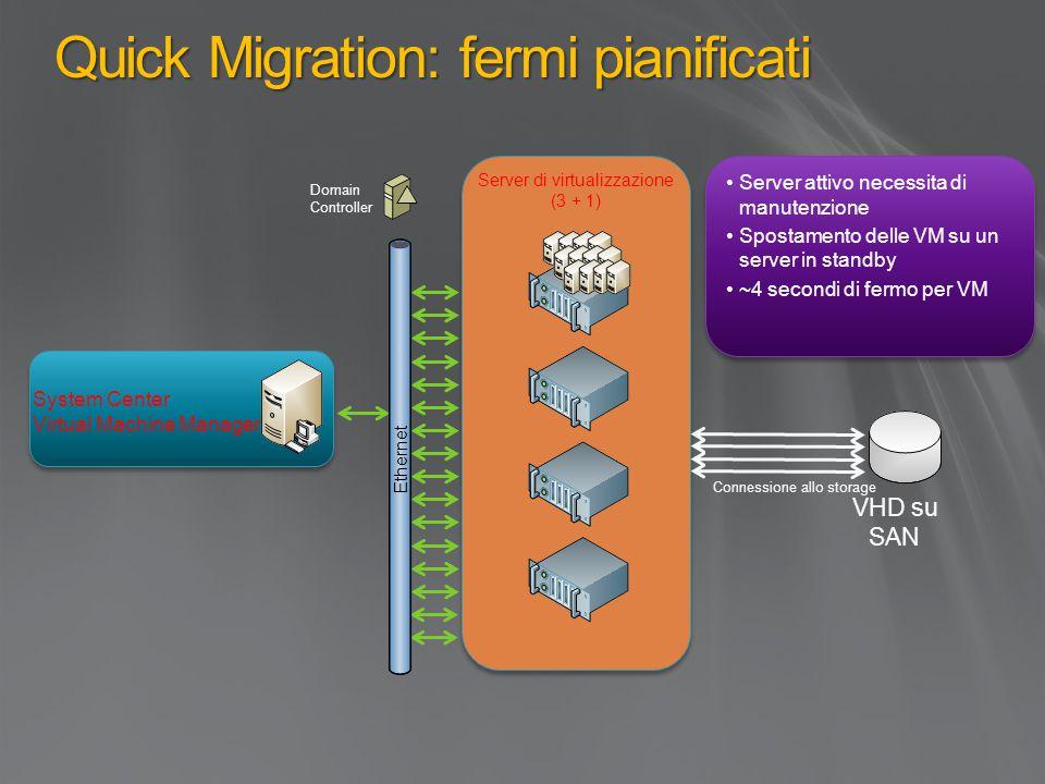 Quick Migration: fermi pianificati Server attivo necessita di manutenzione Spostamento delle VM su un server in standby ~4 secondi di fermo per VM Server attivo necessita di manutenzione Spostamento delle VM su un server in standby ~4 secondi di fermo per VM Server di virtualizzazione (3 + 1) System Center Virtual Machine Manager VHD su SAN Domain Controller Ethernet Connessione allo storage