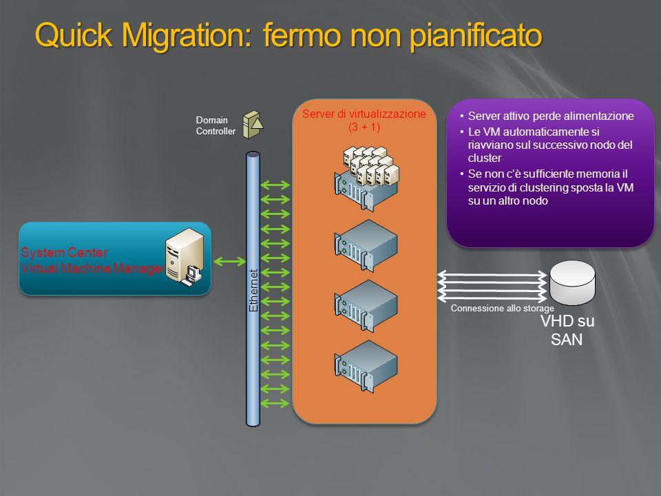 Quick Migration: fermo non pianificato Server attivo perde alimentazione Le VM automaticamente si riavviano sul successivo nodo del cluster Se non c'è