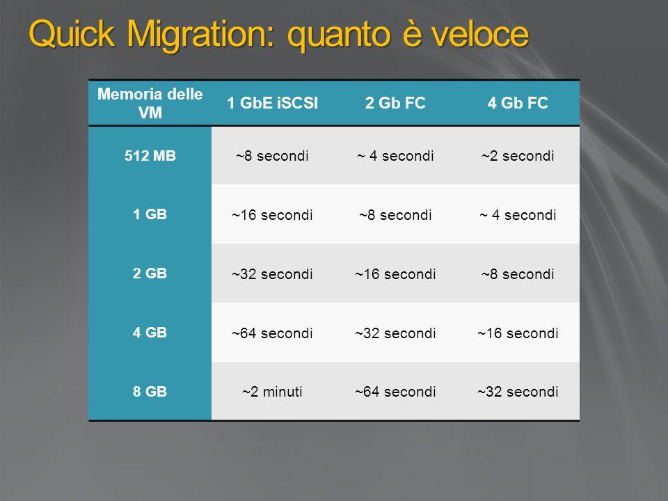 Quick Migration: quanto è veloce Memoria delle VM 1 GbE iSCSI2 Gb FC4 Gb FC 512 MB~8 secondi~ 4 secondi~2 secondi 1 GB ~16 secondi~8 secondi~ 4 secondi 2 GB~32 secondi~16 secondi~8 secondi 4 GB~64 secondi~32 secondi~16 secondi 8 GB~2 minuti~64 secondi~32 secondi
