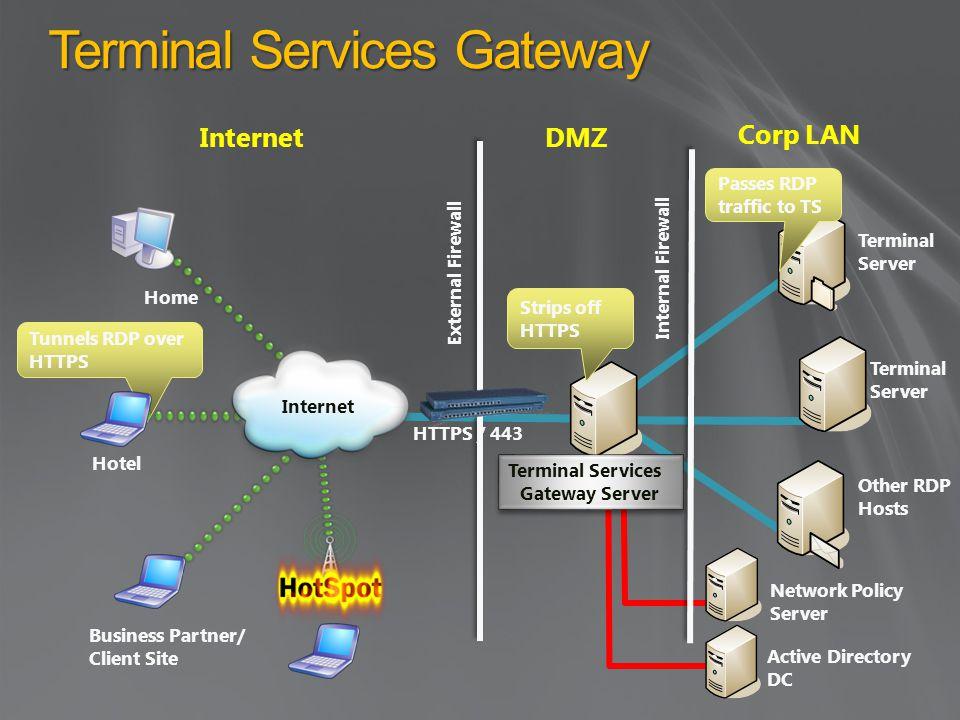 Tunnels RDP over HTTPS Terminal Services Gateway DMZInternet Corp LAN Terminal Server Hotel External Firewall Internal Firewall Home Business Partner/