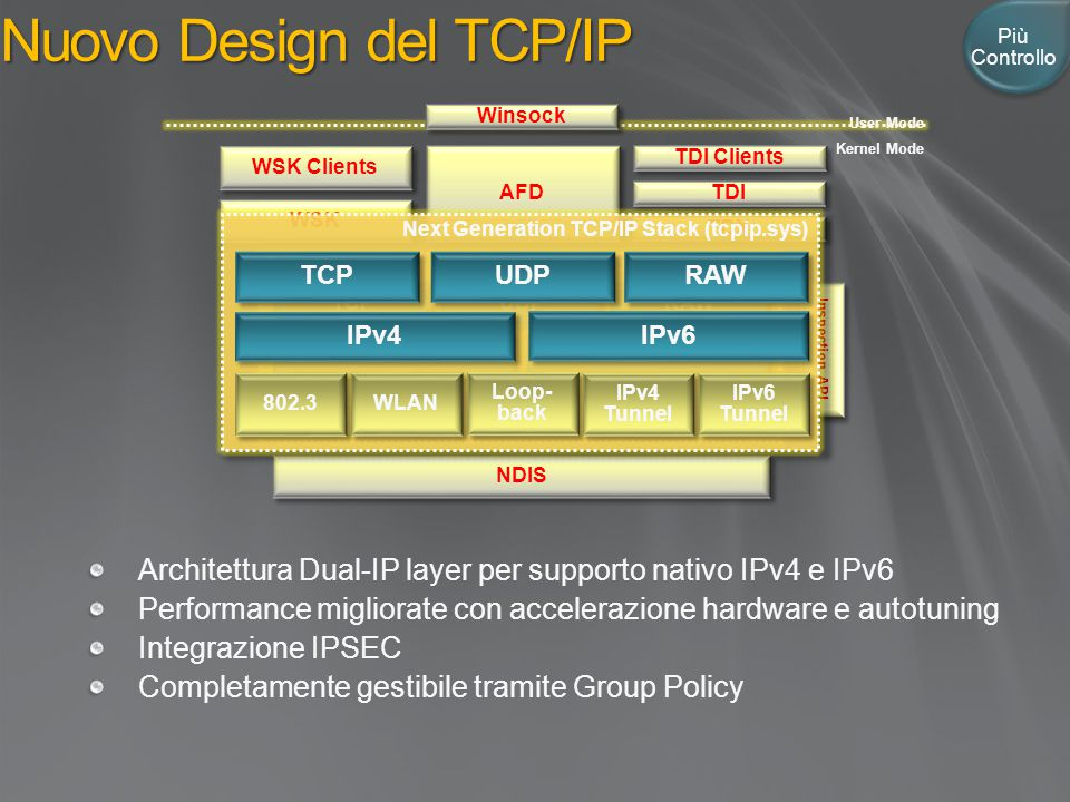 Nuovo Design del TCP/IP Inspection API WSK WSK Clients TDI Clients NDIS AFD TDX TDI Winsock User Mode Kernel Mode Architettura Dual-IP layer per suppo