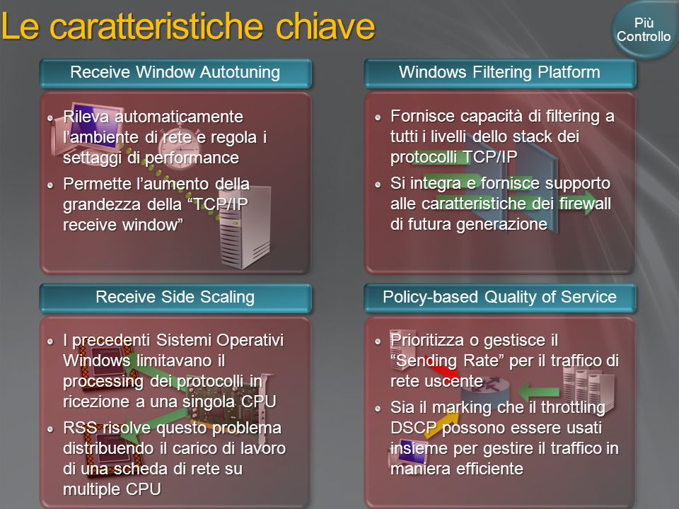 Le caratteristiche chiave Receive Window Autotuning Windows Filtering Platform Receive Side Scaling Policy-based Quality of Service Rileva automaticam