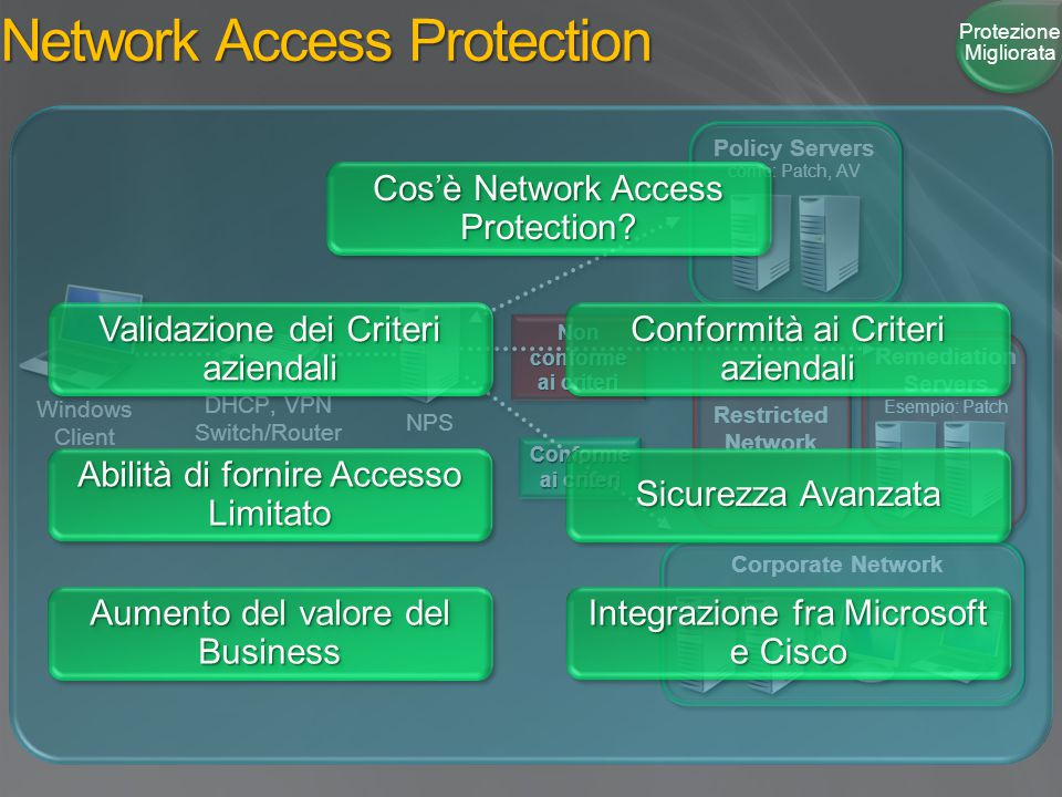 Remediation Servers Esempio: Patch Conforme ai criteri Non conforme ai criteri Network Access Protection Protezione Migliorata Restricted Network Windows Client NPS DHCP, VPN Switch/Router Policy Servers come: Patch, AV Corporate Network Cos'è Network Access Protection.