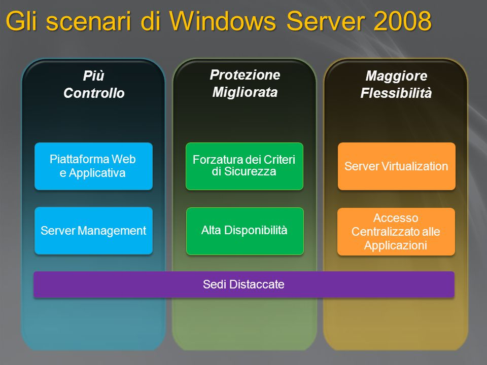 Gli scenari di Windows Server 2008 Piattaforma Web e Applicativa Piattaforma Web e Applicativa Server Management Forzatura dei Criteri di Sicurezza Alta Disponibilità Server Virtualization Accesso Centralizzato alle Applicazioni Sedi Distaccate
