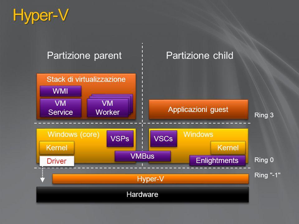Hyper-V Windows (core) Kernel Hyper-V Ring 0 Hardware Partizione parentPartizione child Ring 3 Applicazioni guest Ring -1 Windows VMBus Enlightments Kernel VSPs VSCs Stack di virtualizzazione VM Service WMI VM Worker Driver