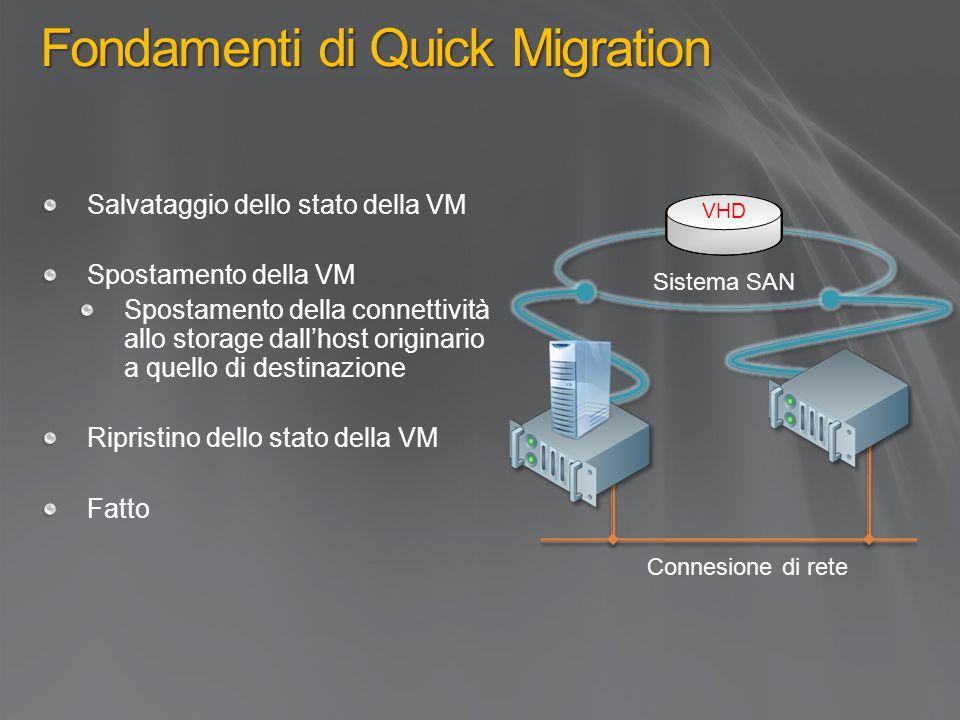 Fondamenti di Quick Migration Salvataggio dello stato della VM Spostamento della VM Spostamento della connettività allo storage dall'host originario a quello di destinazione Ripristino dello stato della VM Fatto VHD Connesione di rete Sistema SAN