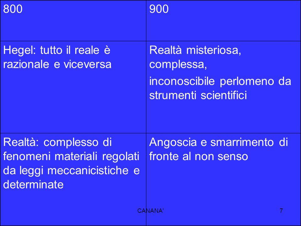 800900 Hegel: tutto il reale è razionale e viceversa Realtà misteriosa, complessa, inconoscibile perlomeno da strumenti scientifici Realtà: complesso