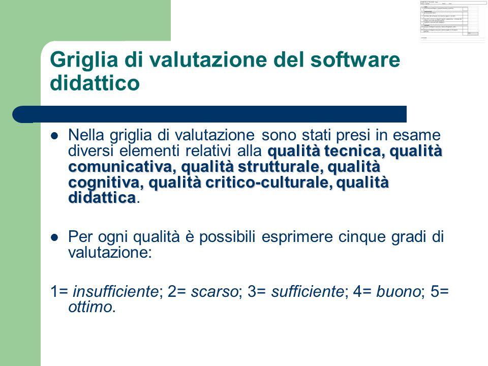 Griglia di valutazione del software didattico qualità tecnica, qualità comunicativa, qualità strutturale, qualità cognitiva, qualità critico-culturale