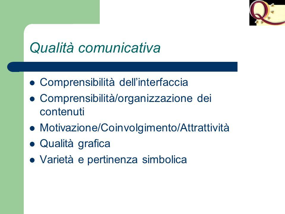 Qualità comunicativa Comprensibilità dell'interfaccia Comprensibilità/organizzazione dei contenuti Motivazione/Coinvolgimento/Attrattività Qualità gra