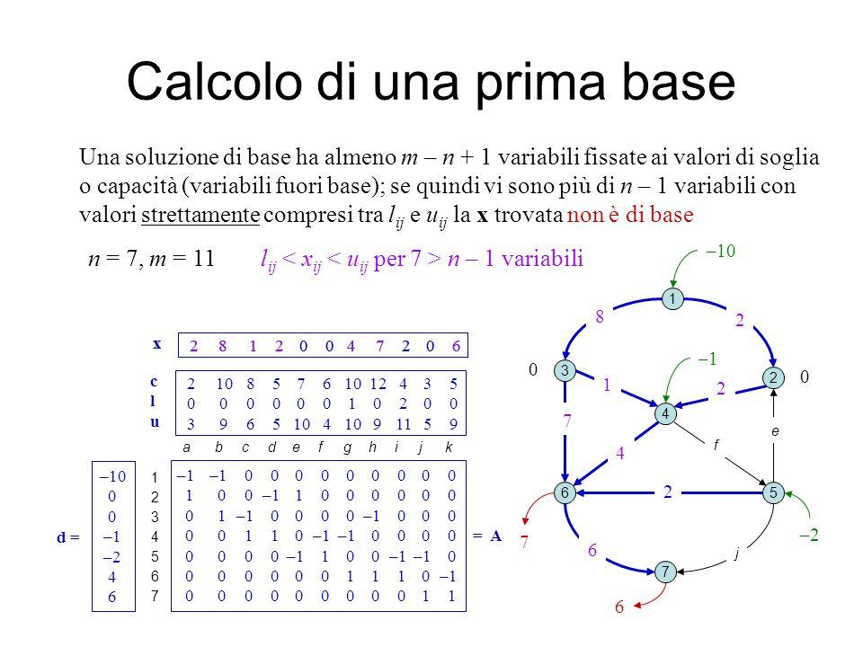 2 8 1 2 0 0 4 7 2 0 6 x Calcolo di una prima base 1 2 3 4 5 7 6 0 ab c d e fg k i j –10 Una soluzione di base ha almeno m – n + 1 variabili fissate ai valori di soglia o capacità (variabili fuori base); se quindi vi sono più di n – 1 variabili con valori strettamente compresi tra l ij e u ij la x trovata non è di base h 8 2 2 7 4 6 2 1 12345671234567 –1–1 0 0 0 0 0 0 0 0 0 1 0 0–1 1 0 0 0 0 0 0 0 1–1 0 0 0 0–1 0 0 0 0 0 1 1 0–1 –1 0 0 0 0 =A 0 0 0 0–1 1 0 0–1–1 0 0 0 0 0 0 0 1 1 1 0–1 0 0 0 0 0 0 0 0 0 1 1 –10 0 –1 –2 4 6 d = 2 10 8 5 7 6 10 12 4 3 5 0 0 0 0 0 0 1 0 2 0 0 3 9 6 5 10 4 10 9 11 5 9 a b c d e f g h i j k cluclu n = 7, m = 11l ij n – 1 variabili 6 7 2 8 1 2 0 0 4 7 2 0 6 x –2 –1 0 8 2 2 7 4 6 1