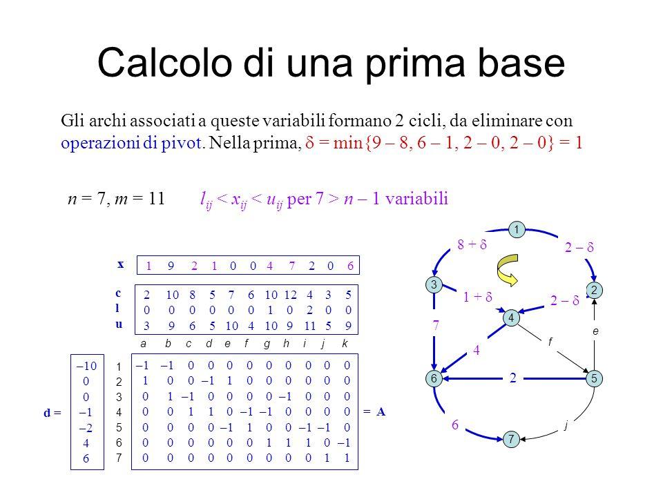 2 8 1 2 0 0 4 7 2 0 6 x Calcolo di una prima base 1 2 3 4 5 7 6 ab c d e fg k i j Gli archi associati a queste variabili formano 2 cicli, da eliminare con operazioni di pivot.