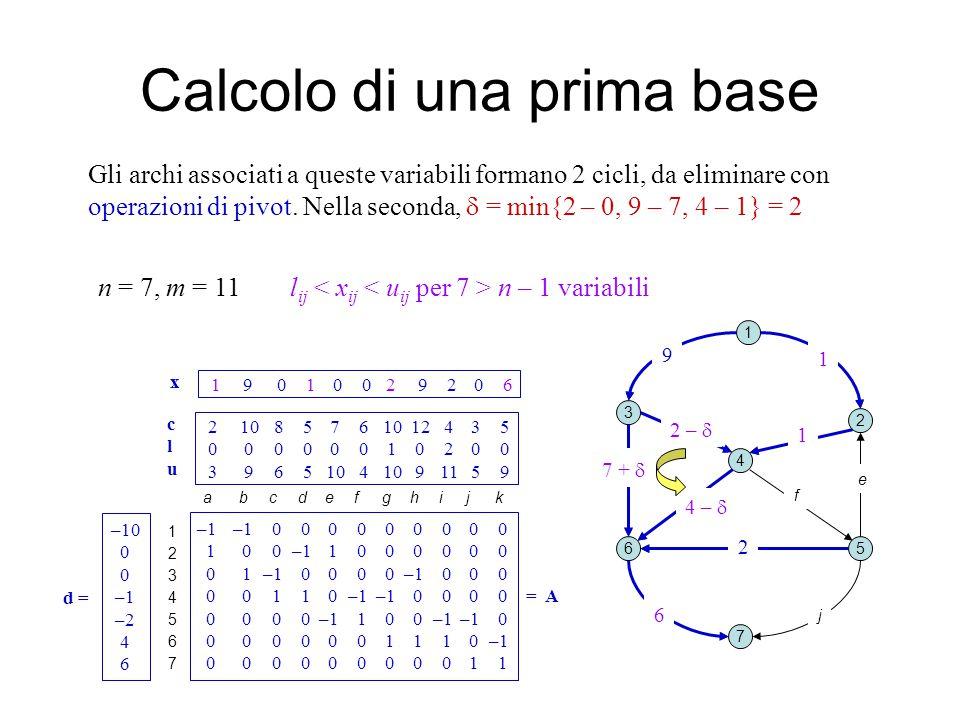 1 9 2 1 0 0 4 7 2 0 6 x Calcolo di una prima base 1 2 3 4 5 7 6 ab c d e fg k i j Gli archi associati a queste variabili formano 2 cicli, da eliminare con operazioni di pivot.