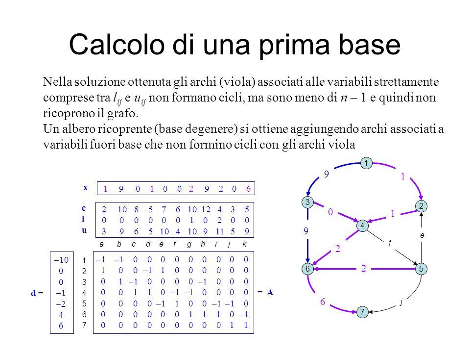 1 9 0 1 0 0 2 9 2 0 6 x Calcolo di una prima base 1 2 3 4 5 7 6 ab c d e fg k i j Nella soluzione ottenuta gli archi (viola) associati alle variabili strettamente comprese tra l ij e u ij non formano cicli, ma sono meno di n – 1 e quindi non ricoprono il grafo.