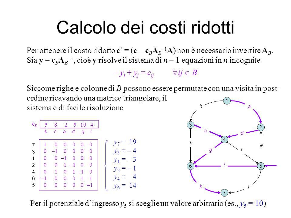 Calcolo dei costi ridotti 1 2 3 4 5 7 6 b e j Per ottenere il costo ridotto c' = (c – c B A B –1 A) non è necessario invertire A B.