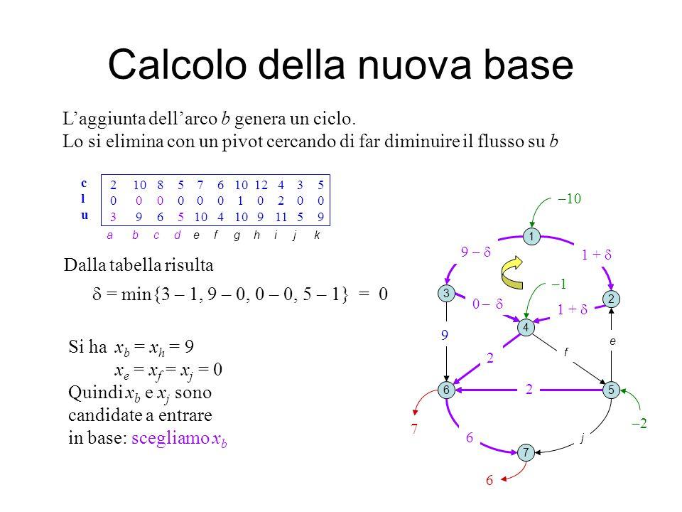 h Calcolo della nuova base 1 2 3 4 5 7 6 b e j L'aggiunta dell'arco b genera un ciclo.