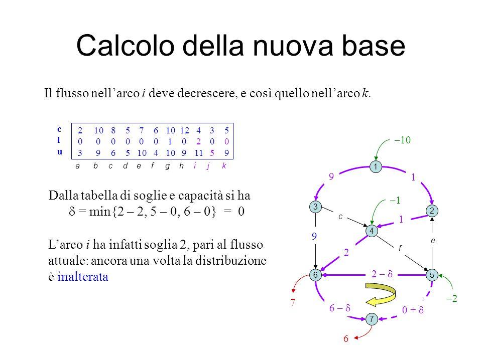 j h Calcolo della nuova base 1 2 3 4 5 7 6 b e Il flusso nell'arco i deve decrescere, e così quello nell'arco k.